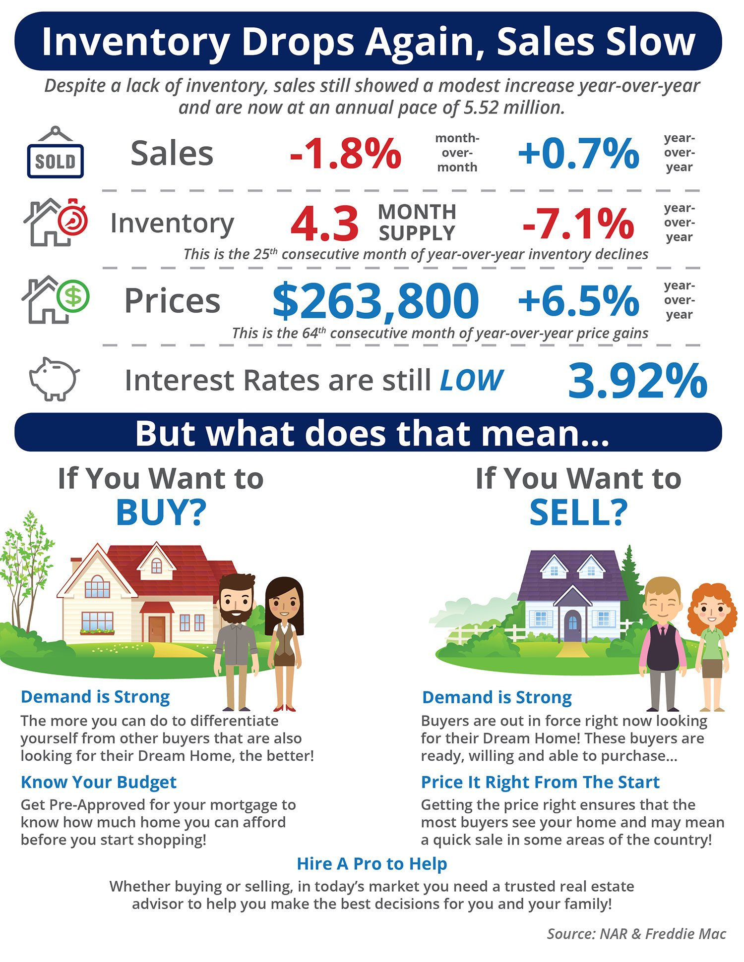 Inventory Drops Again, Sales Slow [INFOGRAPHIC]   Simplifying The Market