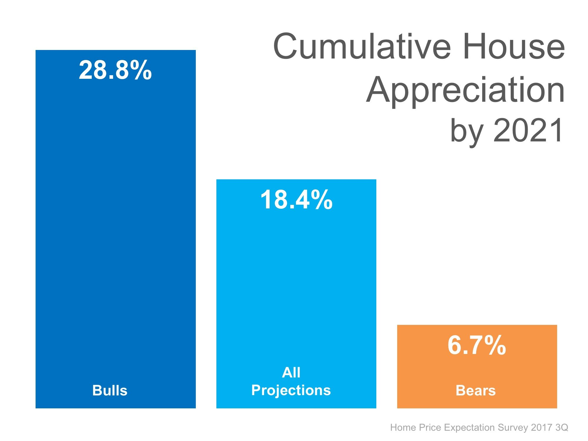 Where Are the Home Prices Heading in The Next 5 Years? | Simplifying The Market