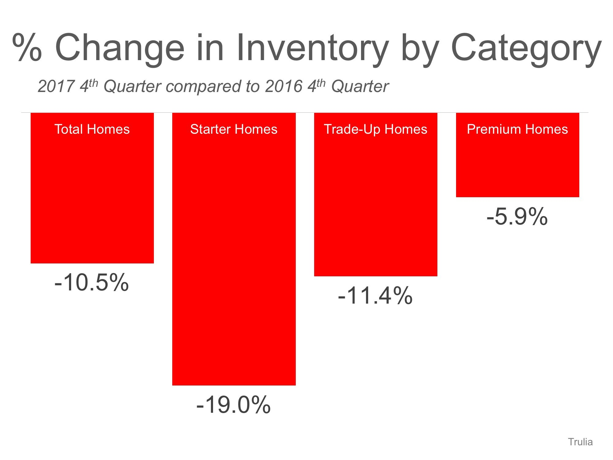 U S Housing Inventory Crunch Continues List Your House
