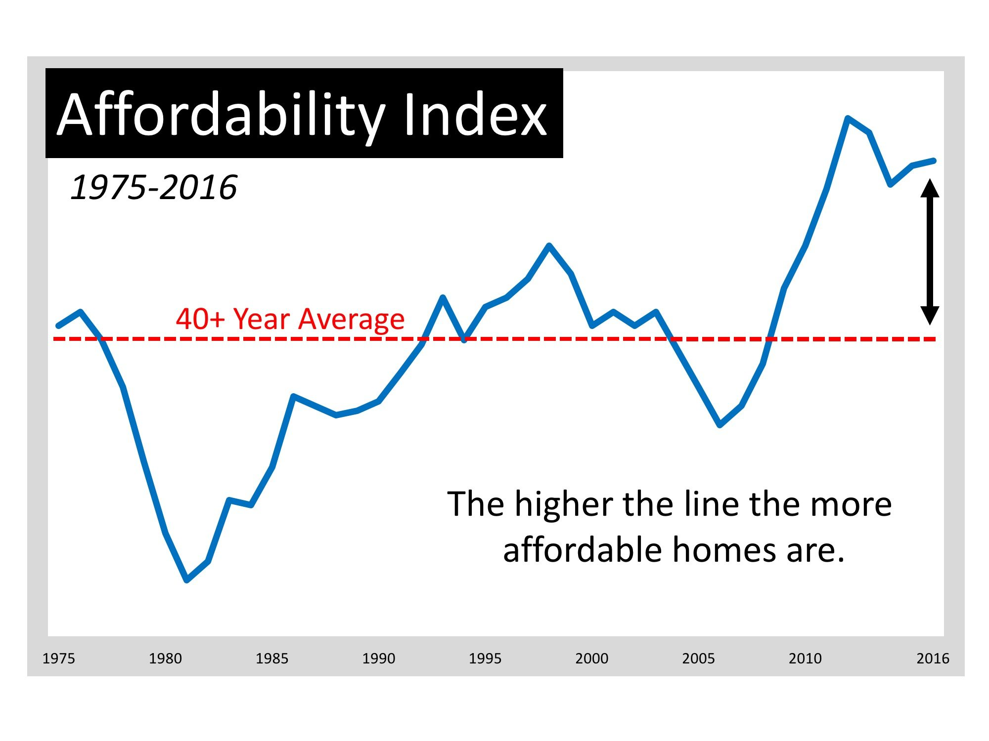 Moving up Is MORE Affordable Now Than Almost Any Other Time in 40 Years   Simplifying The Market