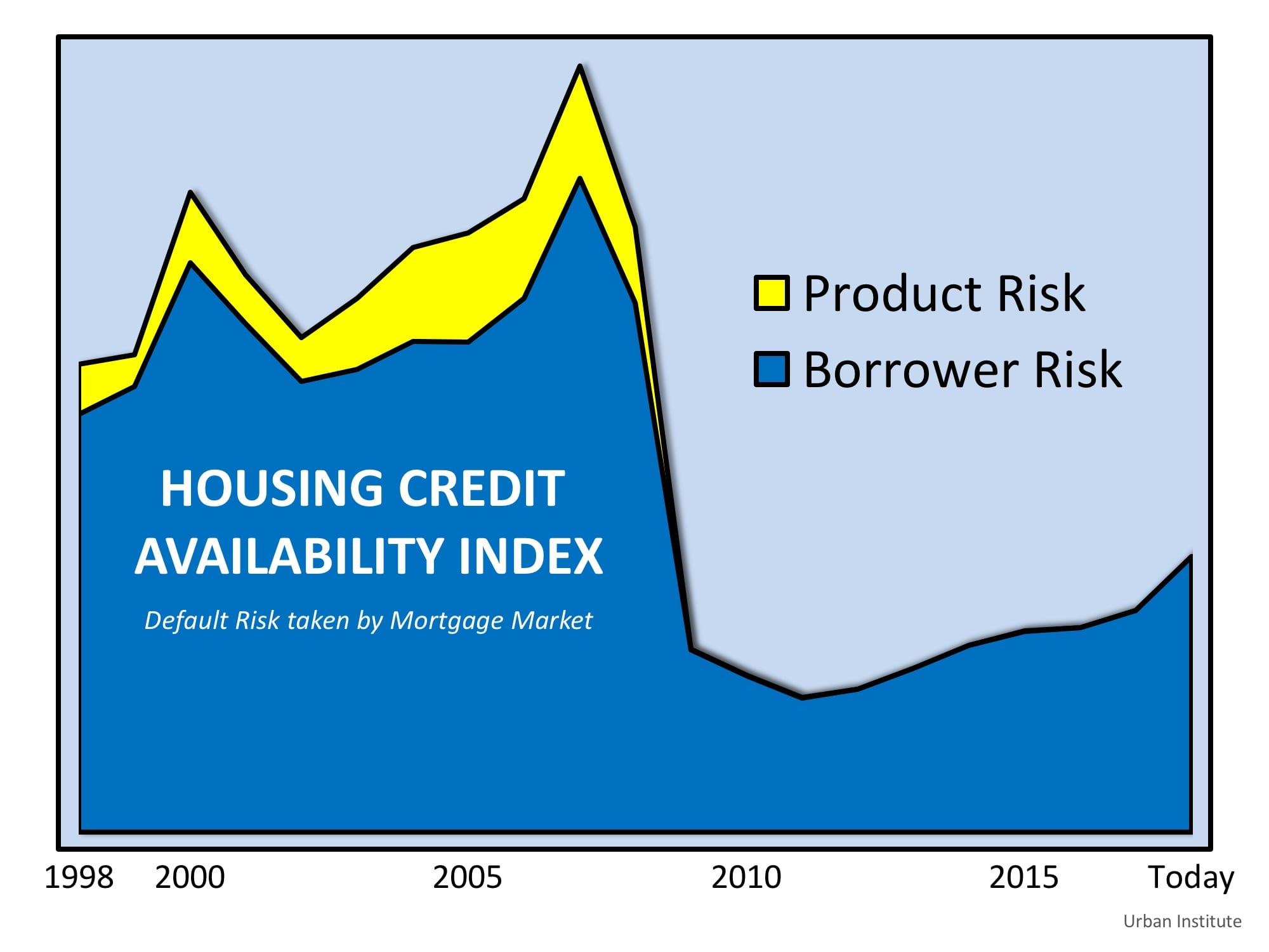 Are Lending Standards Propping Up Home Prices?   Simplifying The Market