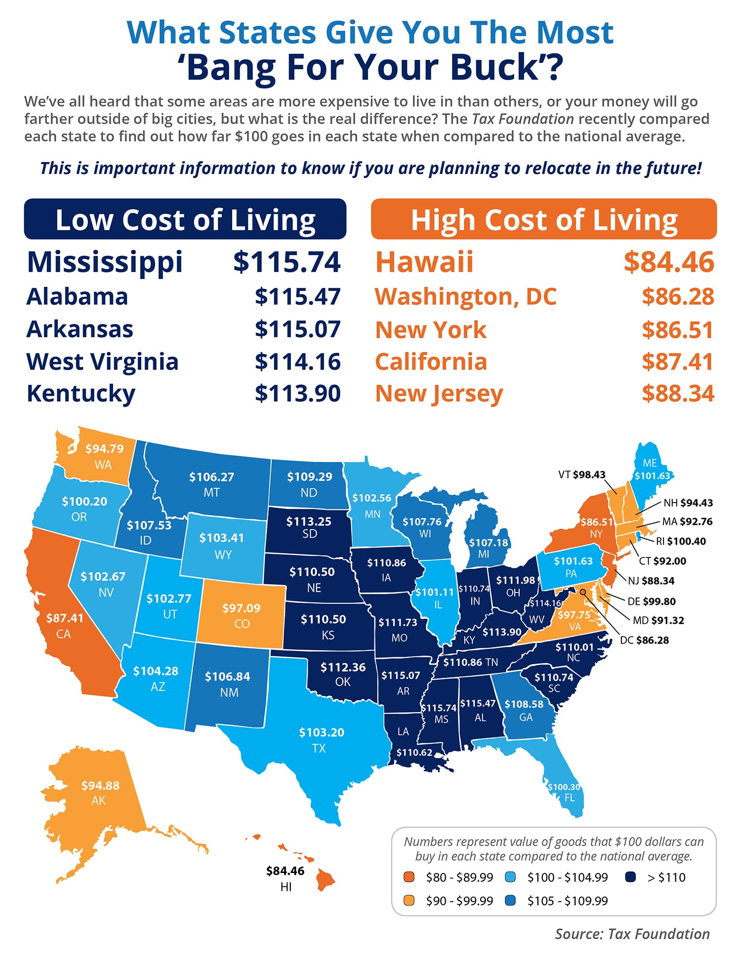 What State Gives You the Most 'Bang for Your Buck'? [INFOGRAPHIC] | Simplifying The Market