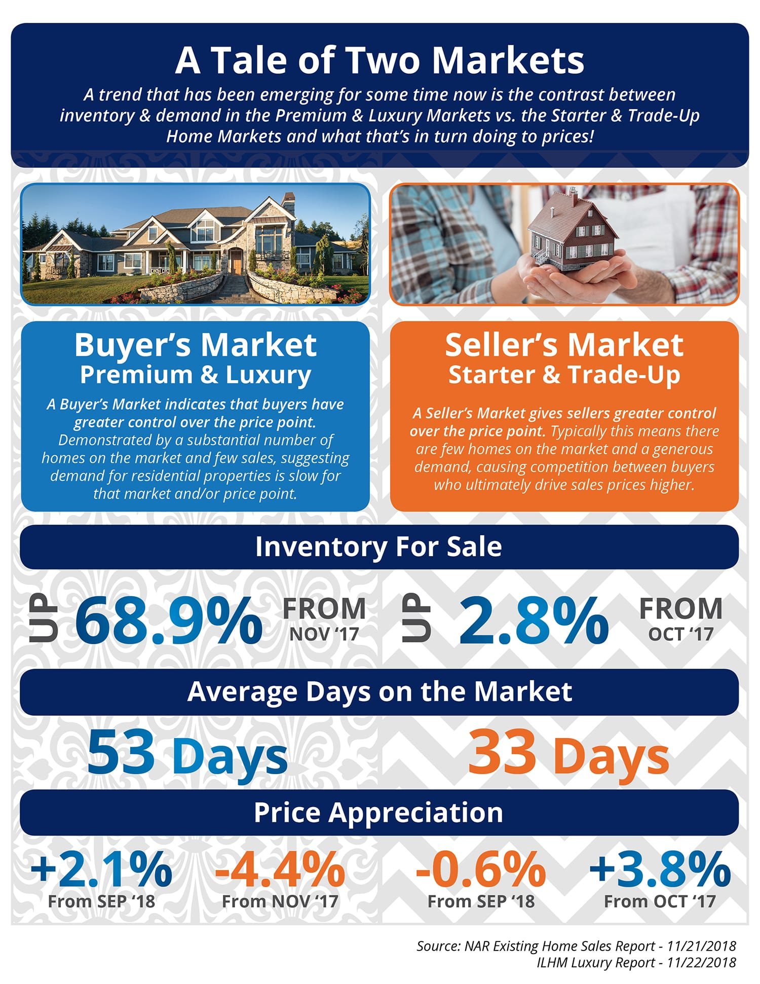 The Tale of Two Markets [INFOGRAPHIC] | Simplifying The Market